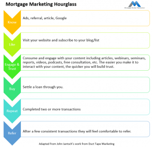Mortgage Marketing Hourglass